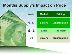 Months Supply Impact on Price