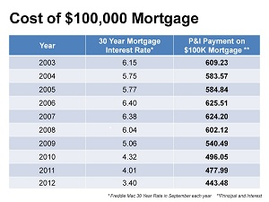 Cost of 100K Mortgage