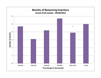 Months of Inventory Lincoln Park Condos