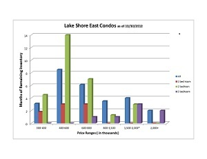 Lake Shore East Condo Inventory NOvember