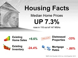 Housing Facts 2012 vs. 2011